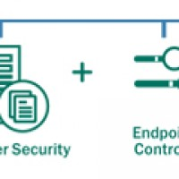 Kaspersky Endpoint Security for Business — Advanced